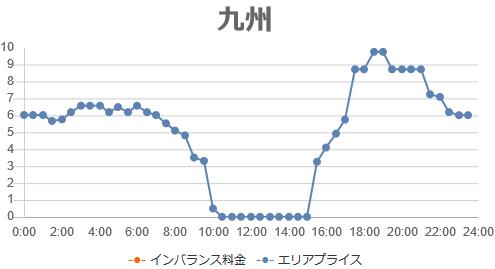 2019年3月24日の九州地区の取引価格(環境市場より)