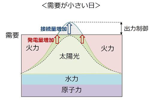 出力制御のイメージ(資源エネルギー庁サイトより)