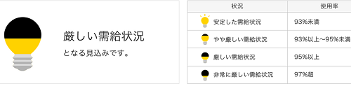 四国電力の「でんき予報」