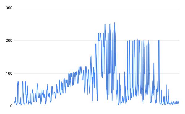需給逼迫により高騰した2020年12月26日〜21年1月28日の取引価格(東京エリア)