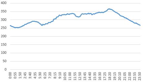 北海道電力の需要量グラフ(2017年9月10〜16日の平均)