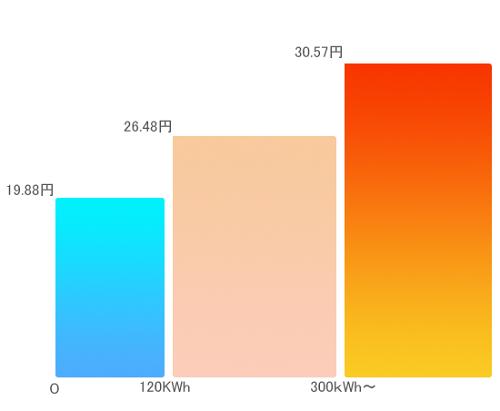 3段階制料金が新電力の値下げの鍵