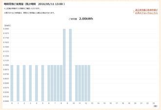 ENEOSでんきの見える化グラフ