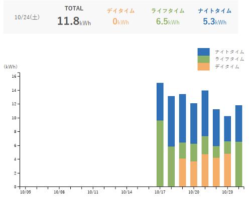 シン・エナジーの見える化グラフ