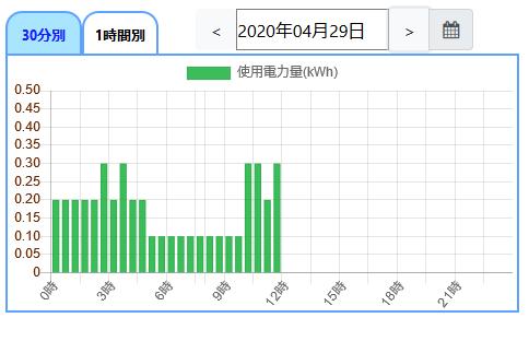 熊本電力のマイページ