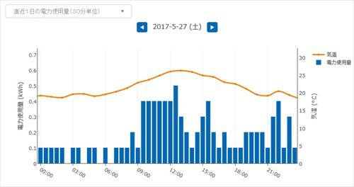 30分単位の電気使用量グラフ
